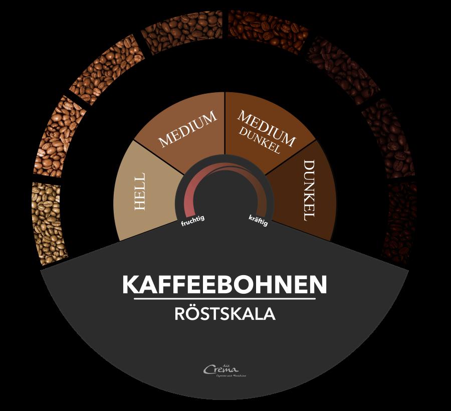 Röststufen Kaffee